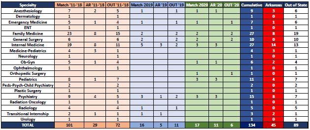 COM Match Since 2011